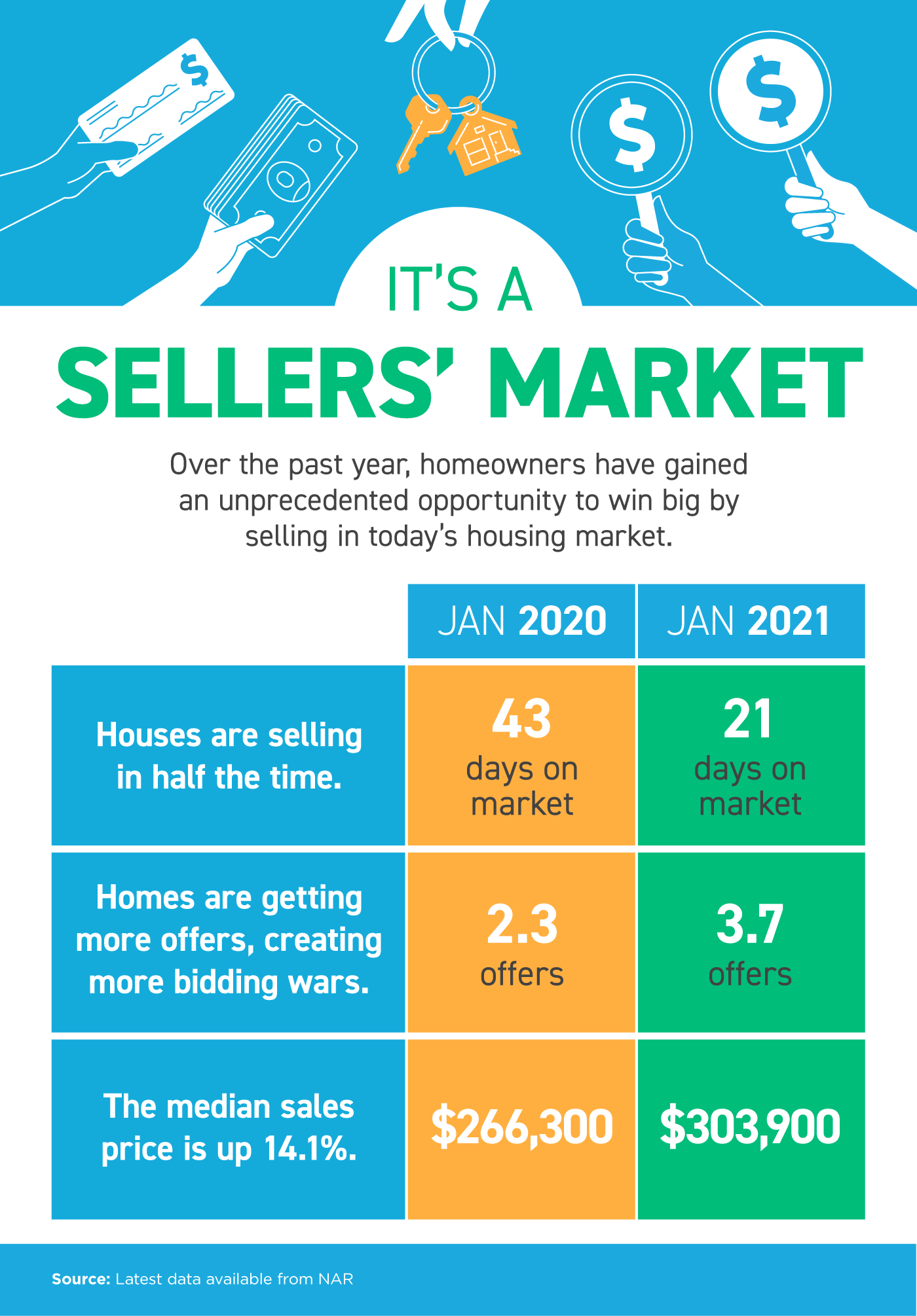 2021-is-a-sellers-market-infographic
